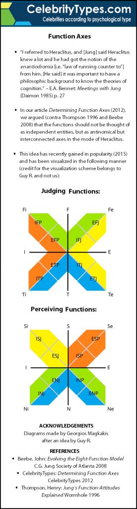 Function_Axes