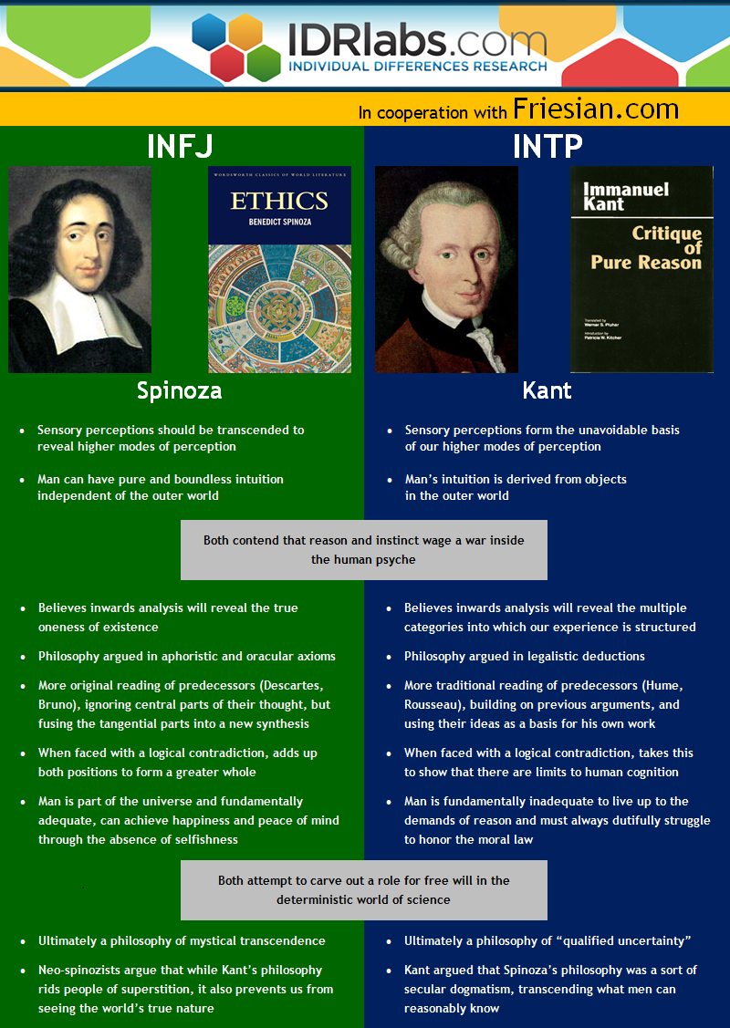INFJ vs  INTP – Spinoza and Kant compared – IDR Labs
