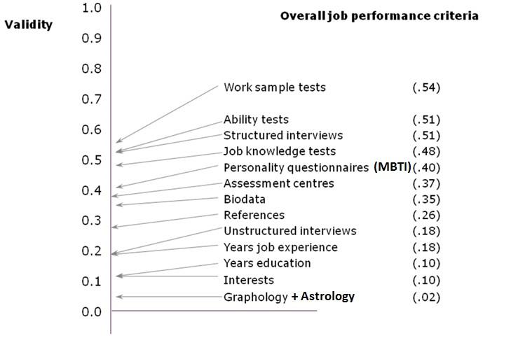mbti critique Myers briggs type indicators atau mbti merupakan alat yang digunakan sebagai tes untuk memahami kepribadian manusia, yang bersumber dari teori psikologi analitik tentang kepopuleran mbti ini, benfari (1995) menuliskan bahwa sejak majalah fortune.