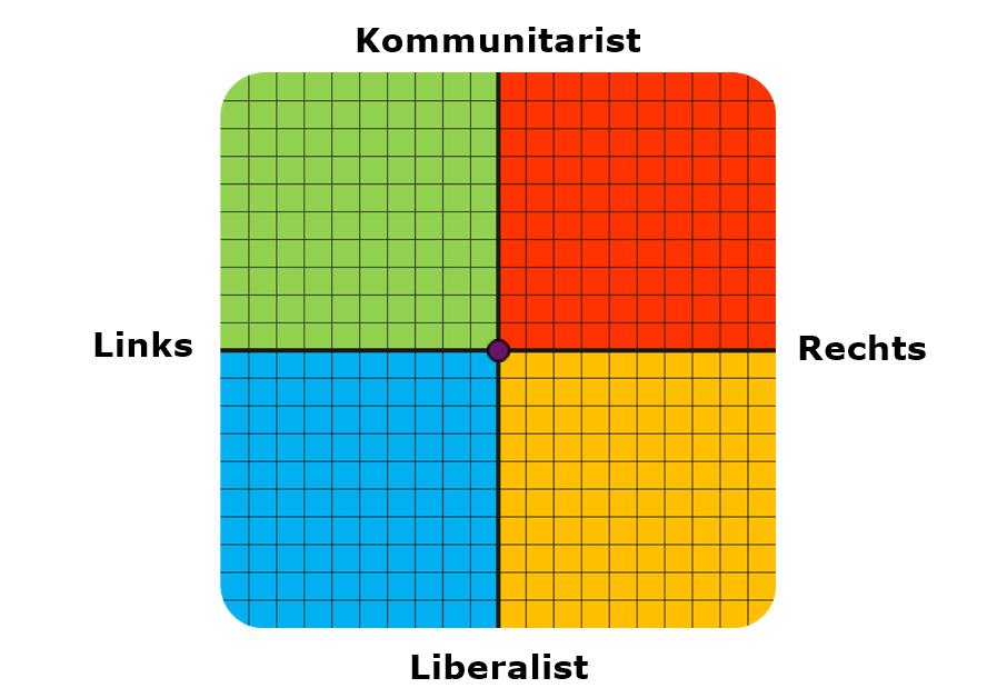 Test der politischen Koordinaten