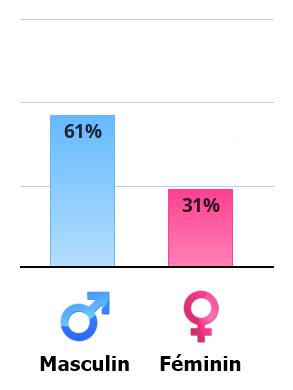 Quel est votre degré de masculinité et de féminité ? Vertical-chart