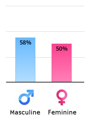 Test your Masculine/Feminine Energy | Sports, Hip Hop & Piff