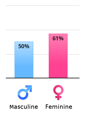 Are your traits more masculine or feminine?   NeoGAF