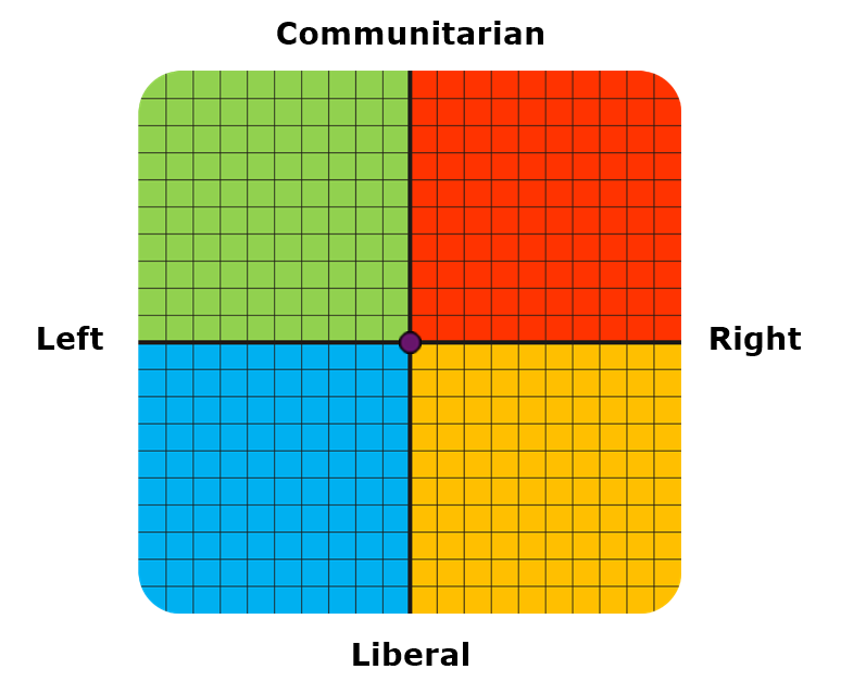 forum thread test which european political ideology closest