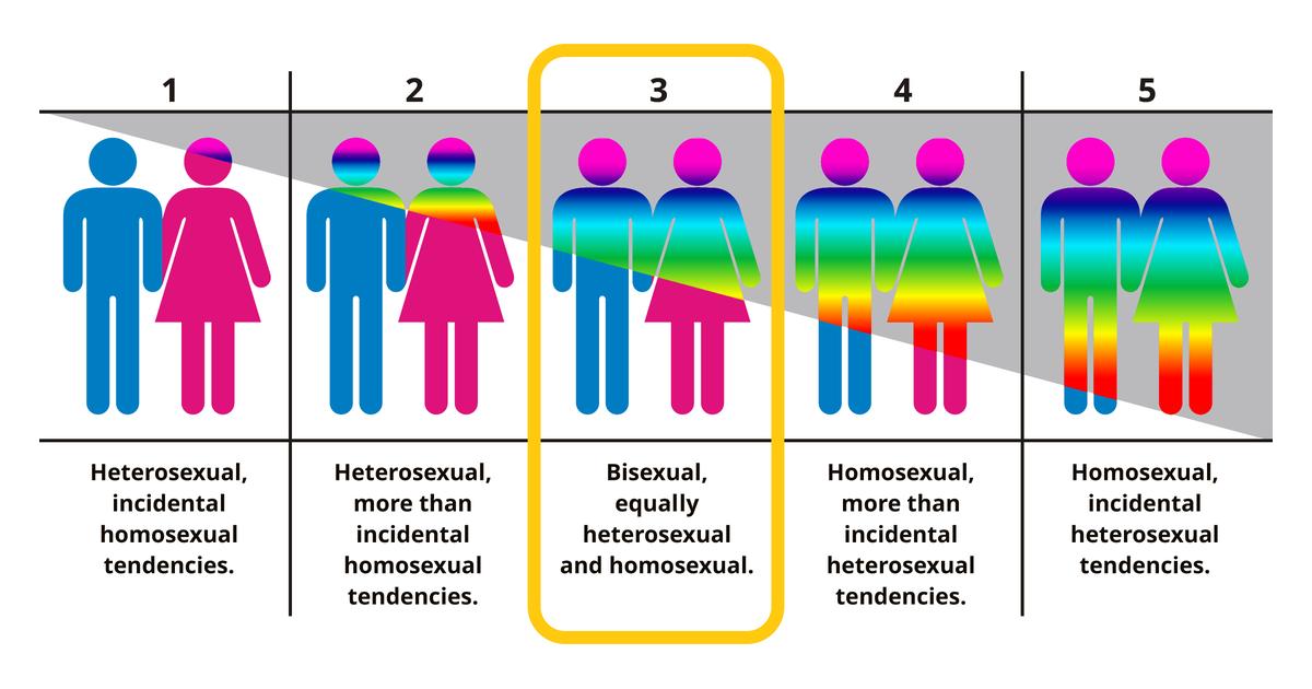 Heterosexual with bisexual tendencies