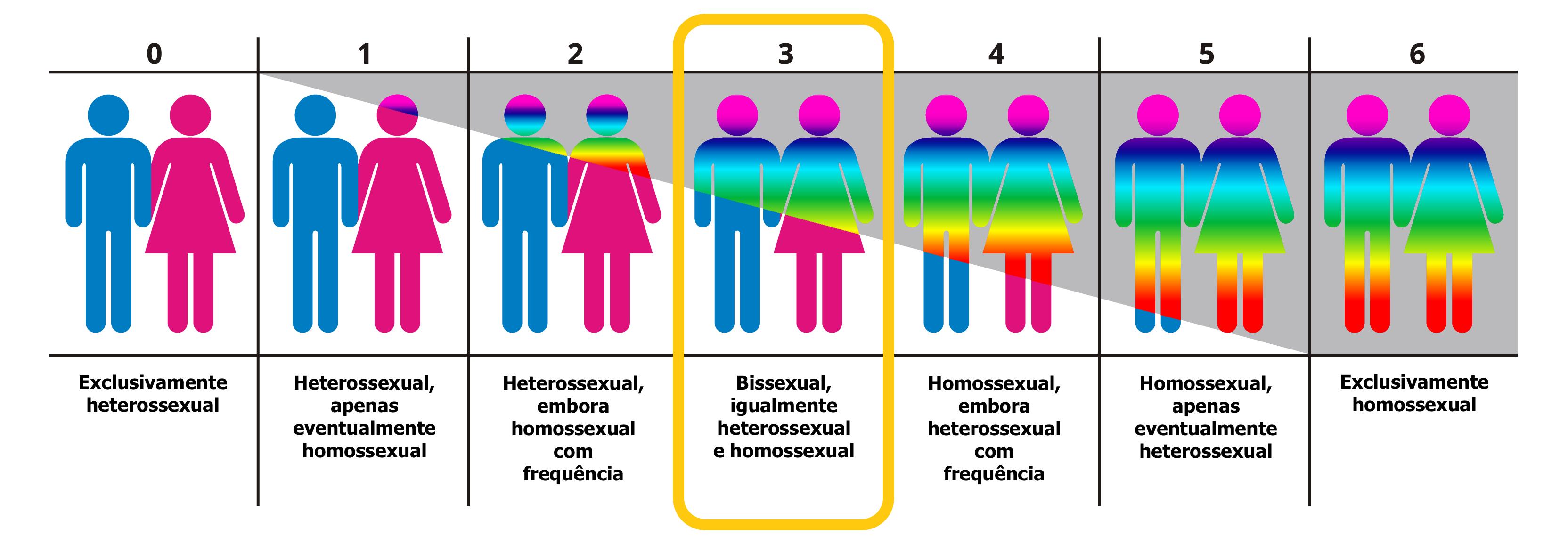 Escala kinsey test of sexual orientation