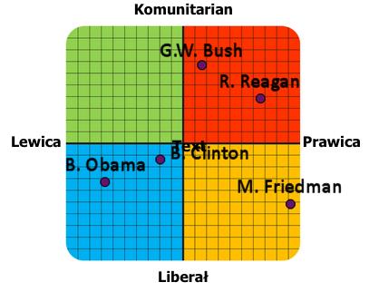 [Obrazek: political-coordinates-comparison-pl.png?3]